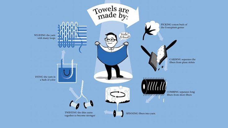 Production Process Of A Towel
